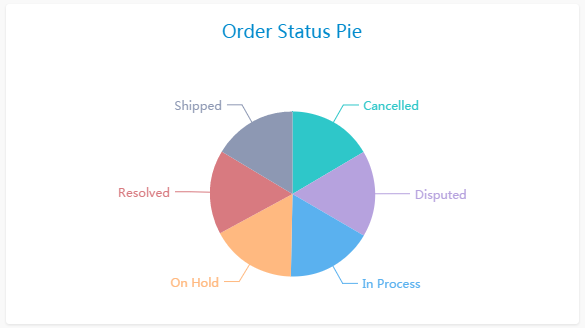 Create pie chart in DbFace